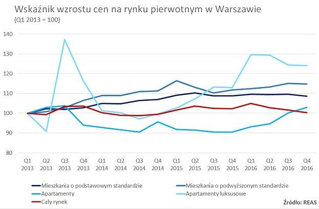 Wzrost cen na rynku pierwotnym w Warszawie