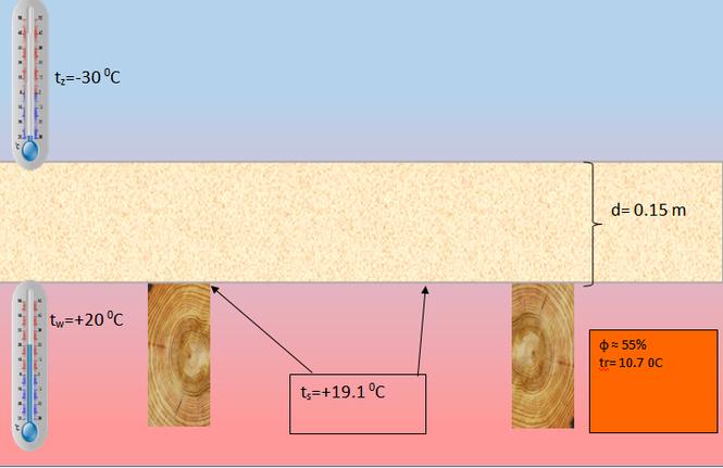 Ocieplenie dachu metodą nakrokwiową - 15 cm ocieplenia